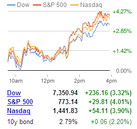 Markets Rally After Bernanke's Speech