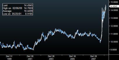The Mexican Peso Has Lost 30% Against The U.S. Dollar Since August