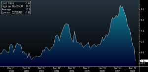 China's CPI Since 1999; Source: Bloomberg; Prepared by Luis Gil