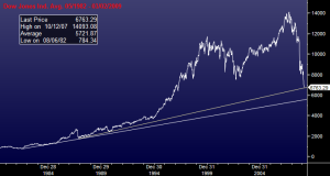 Dow Jones Industrial Average 05/1982 - 03/02/2009; Prepared by Luis Gil using Bloomberg