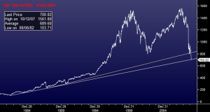 S&P 500 05/1982 - 03/02/2009; Prepared by Luis Gil using Bloomberg